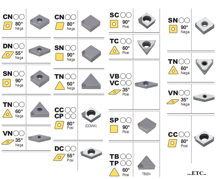 Mảnh tiện cBN/PCD